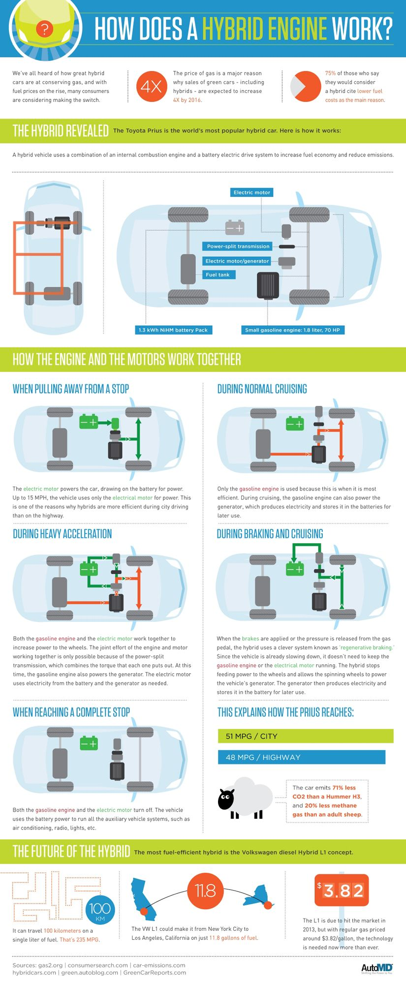 Check Out This Infographic To Know How Does A Hybrid Engine Work And Environmental Advantages Of Car