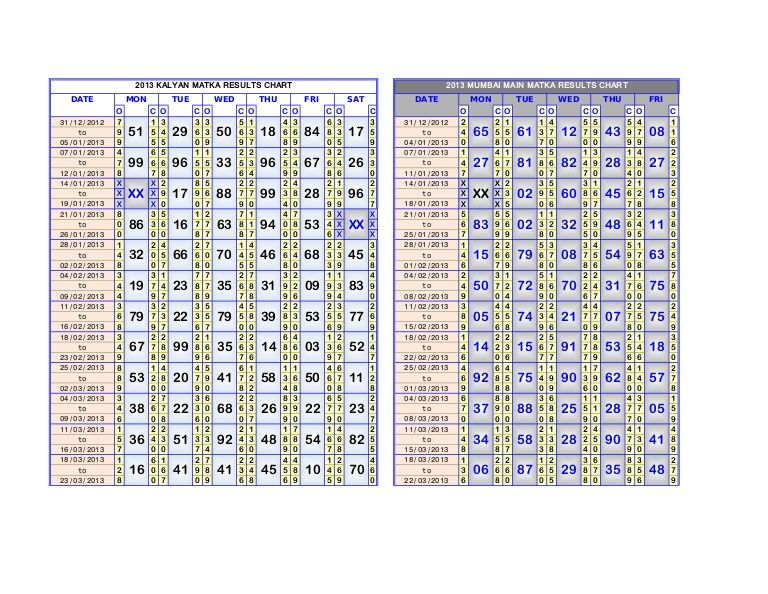 Accurate Kalyan Old Chart Final Ank Matka Kalyan Ratan ...