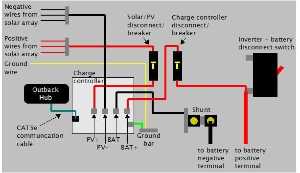a2c2b20d0c6d889dbbbc9c4263d9a531 rv diagram solar wiring the solar into the e panel and charge off grid solar wiring diagram at bayanpartner.co