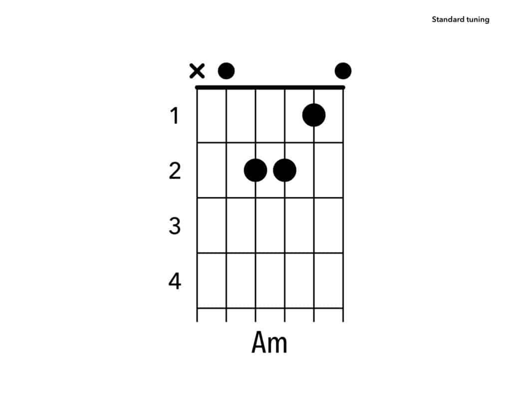 Pin On Guitar Quiz