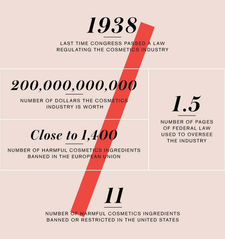 The last year Congress passed a law on cosmetic safety was 1938—and that's only one of several troubling statistics. Check out our breakdown of the industry, by the numbers in the image. Visit samshumaker.beautycounter.com to see how you can make a difference!