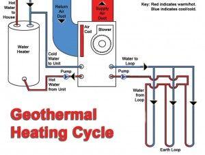 How Does Geothermal Work Geothermal Heating Geothermal Energy