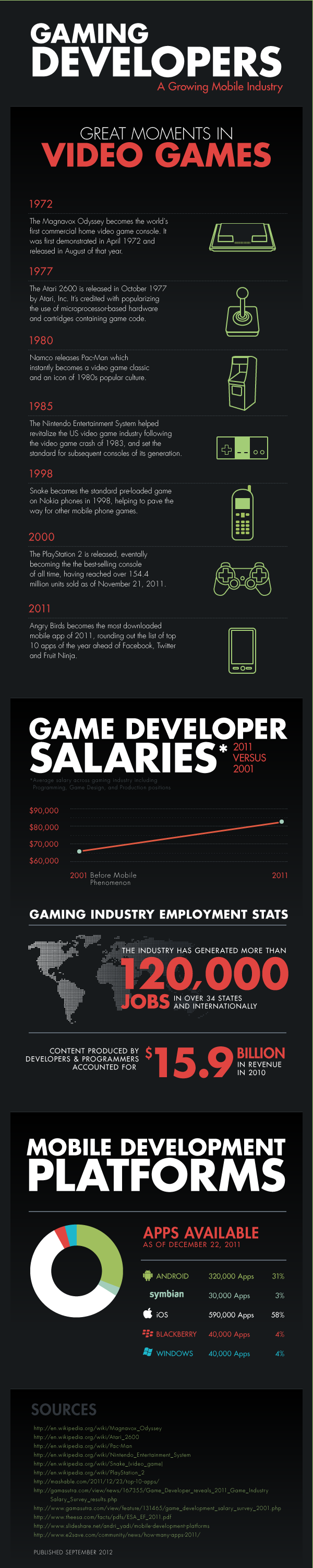 Gaming Developers: A Growing Mobile Industry [INFOGRAPHIC