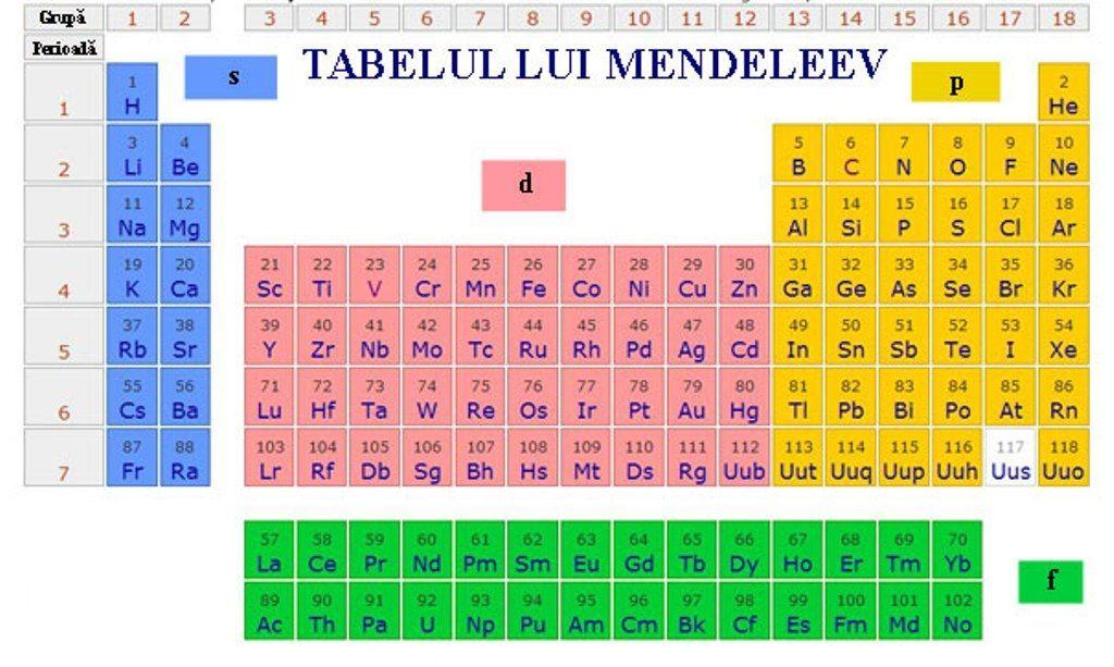Tabelul Periodic Hd Pdf Pdf, Zodiac