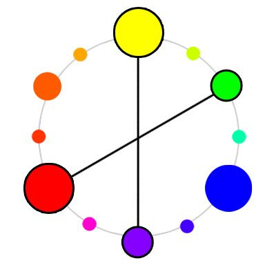 Pairs Of Complementary Colors Double Complementary Colors  A Fourhue Contrasting Color Scheme