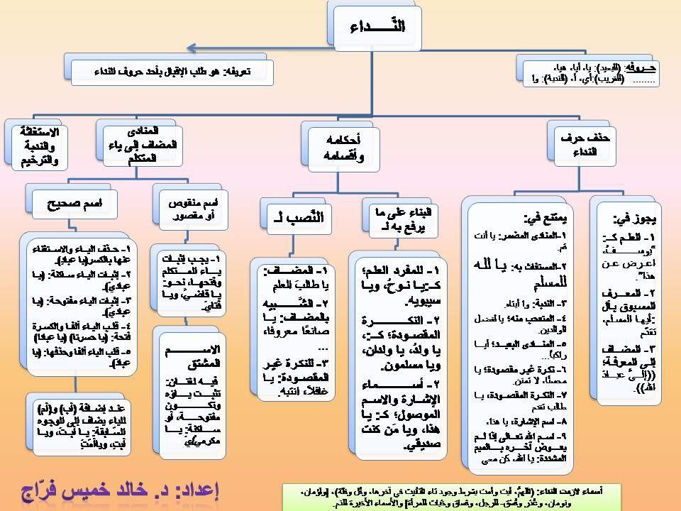 بعض قواعد اللغة العربية على شكل خطاطات منتديات شعاع الدعوية Teach Arabic Learning Arabic Arabic Language