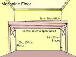 how to build a mezzanine - Recherche Google | Mezzanine ...