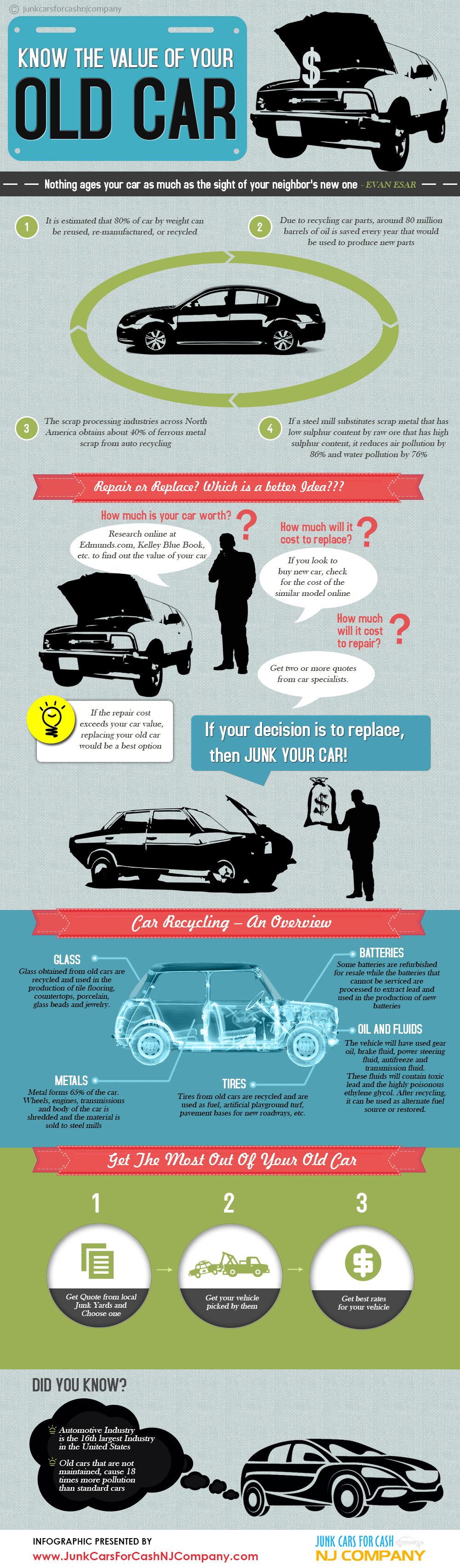 An Infographic on Junk Cars The infographic below is