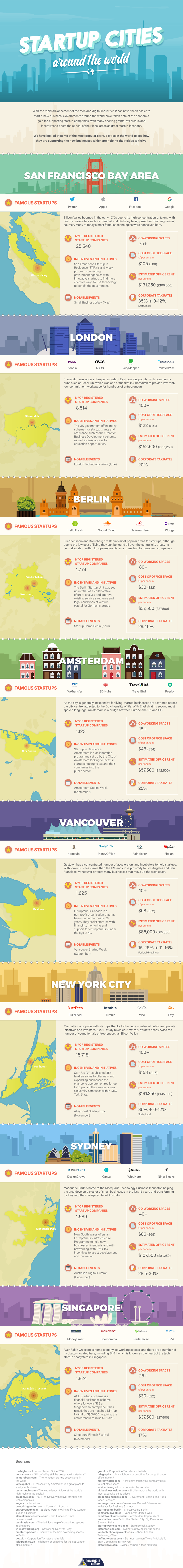 Best Startup Cities Around the World #Infographic