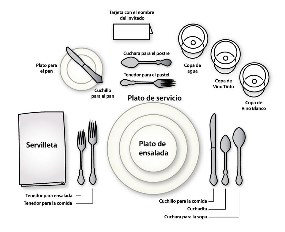 Formal dinnerware placement.  sc 1 st  Pinterest & Correcta colocación de la mesa. Formal dinnerware placement. | E ...