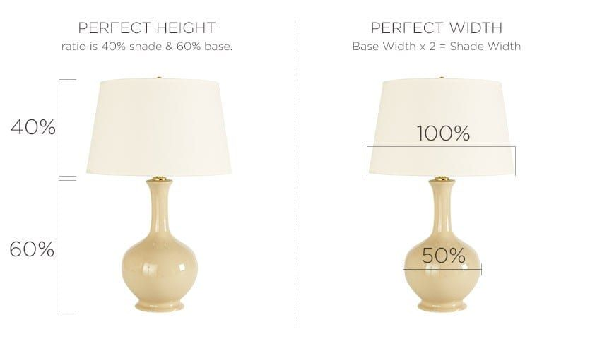 How Do I Choose the Right Lamp Shade | Antique lamp shades