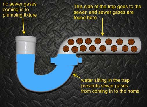 The Answer To All Of Your Basic Plumbing Questions Sewer Gas