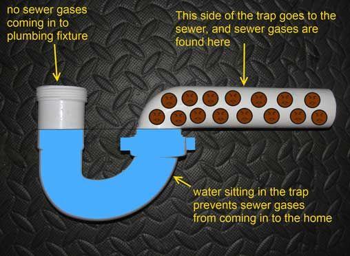 basic plumbing questions