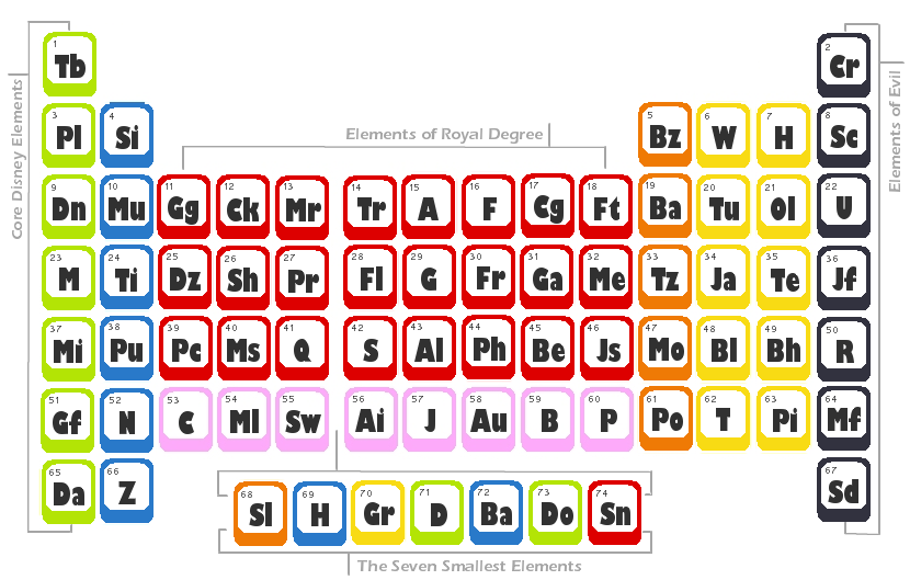 Periodic Table Names Quiz Images And Sample With