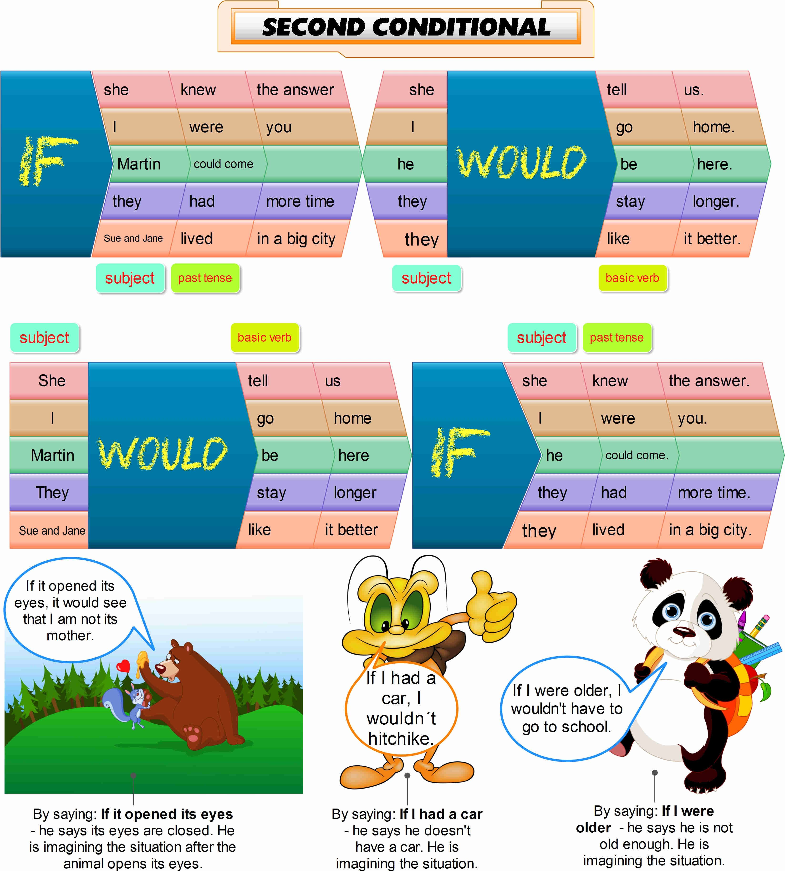 Second Conditional Infographics