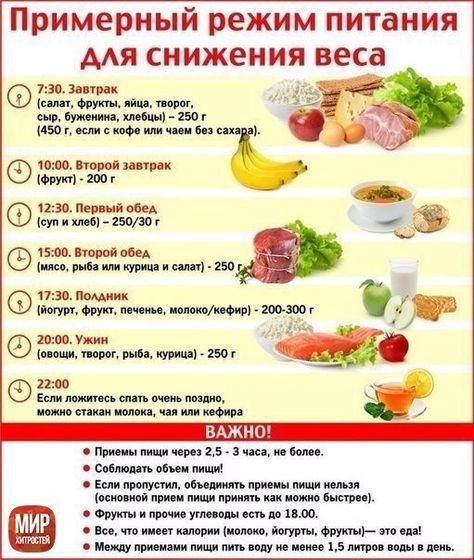 Правильная диета для похудения на 10 кг m
