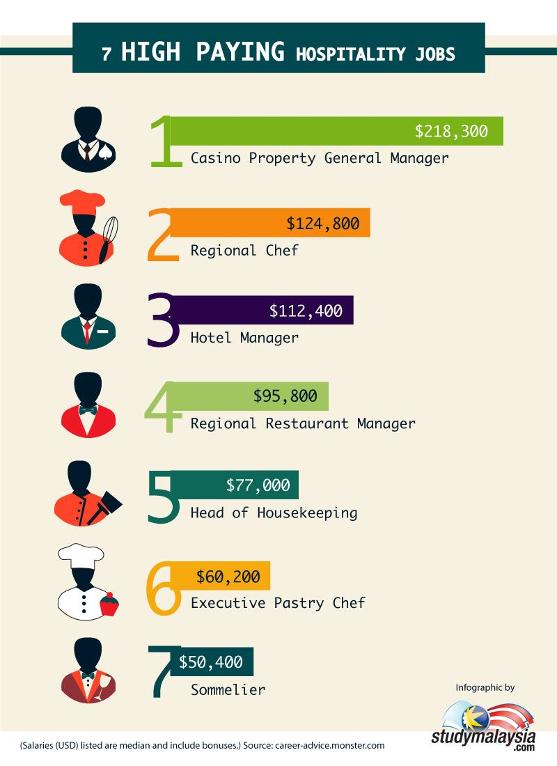 data management jobs salary
