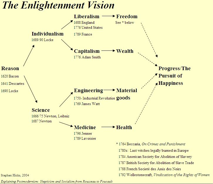 Stephen Hicks PhD  The Enlightment Vision Flow Chart Of The