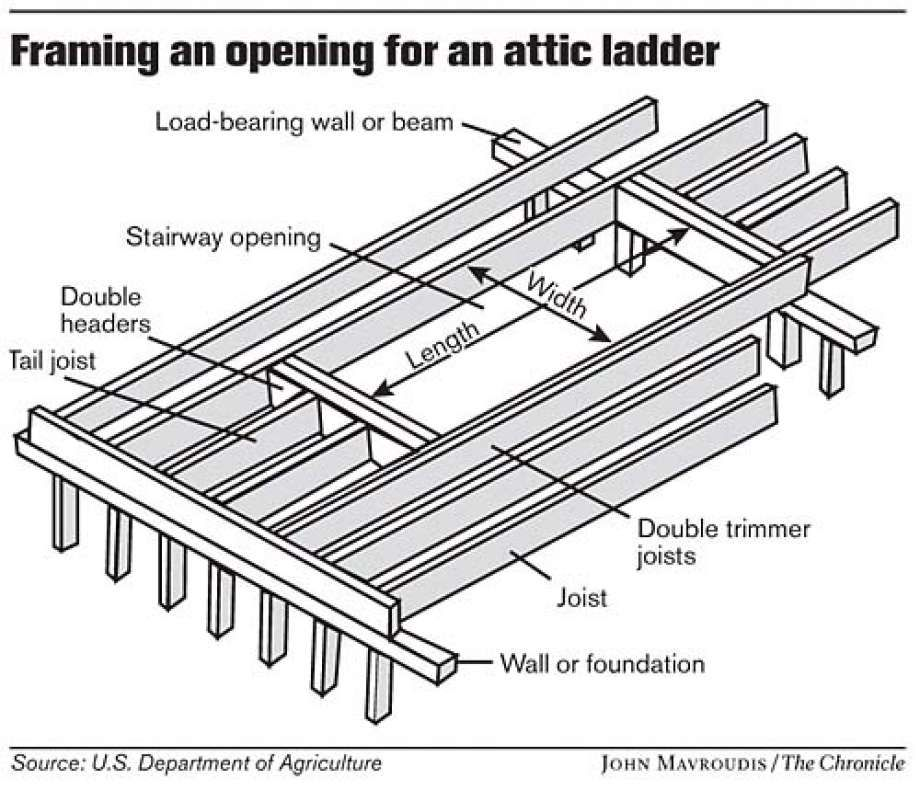Framing an Opening for an Attic Ladder. Chronicle graphic