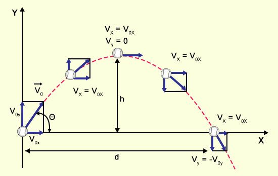 A Guide To Understand Projectile Motion With Real Life Examples Science Struck In 2020 Projectile Motion Motion Physics Learn Physics