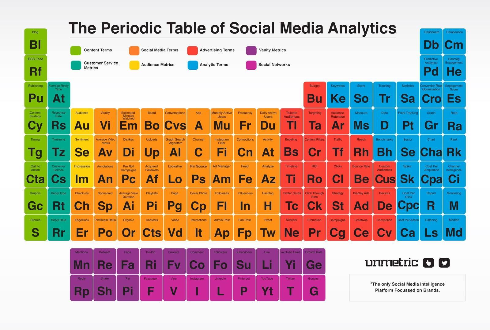 Tabla periódica del social media | Comunicación | Pinterest | Tabla ...