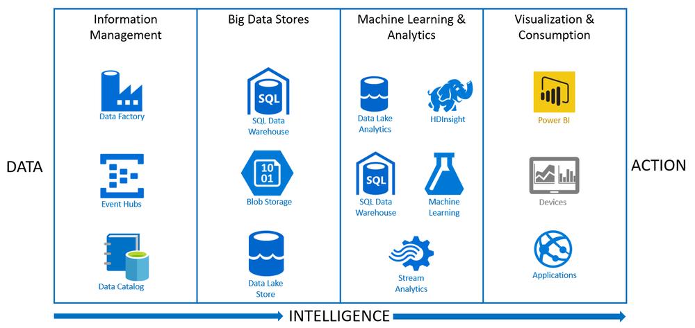 Azure Data PlatformasaService (aka Cortana Intelligence