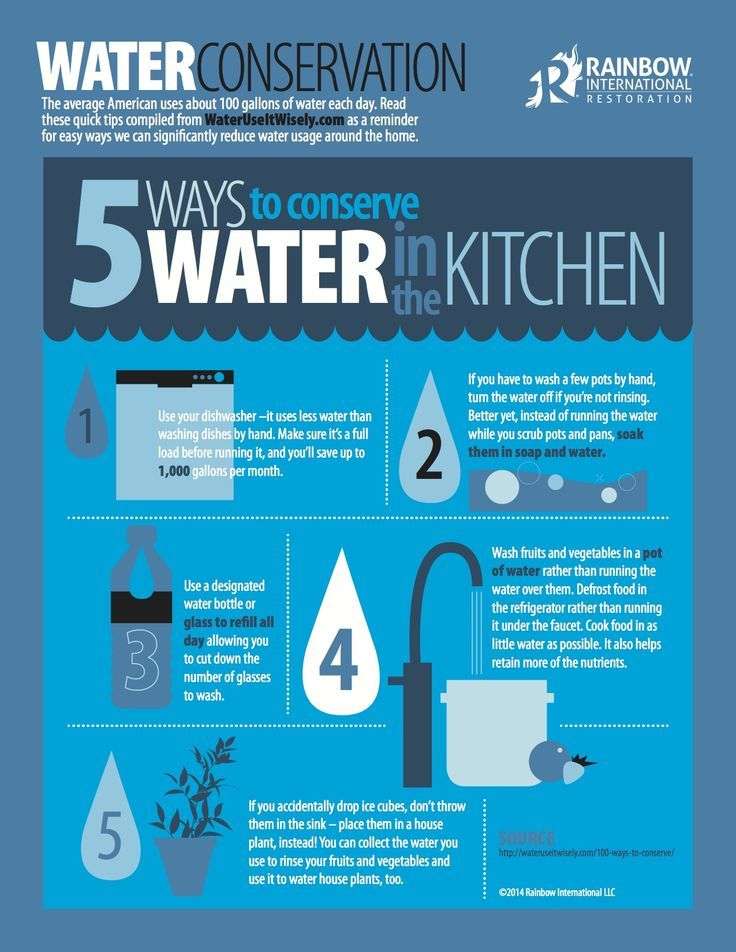 Water Saving In The Kitchen Will Play A Major Role In Dropping Your Water Consumption At Home Here Are Water Saving Tips Water Conservation Energy Saving Tips