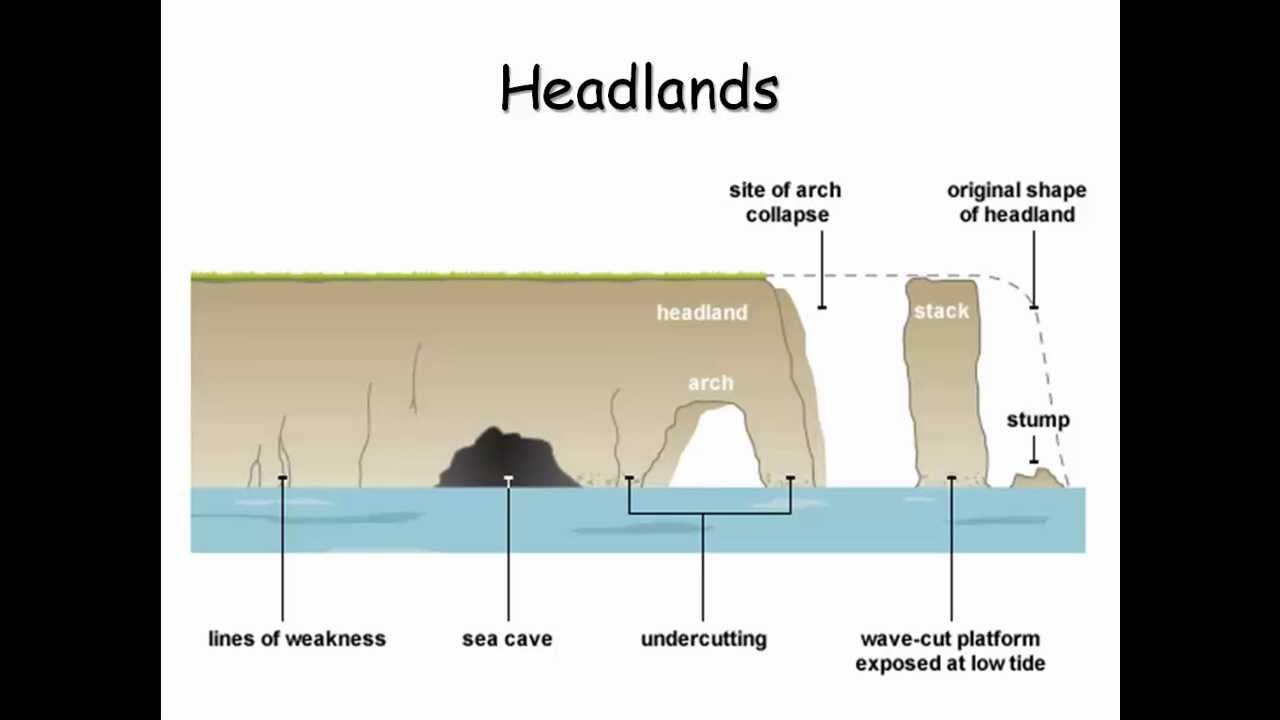the main features of coastal erosion Coastal erosion (types of erosion) coasts being at the boundary of the land and the sea are extremely annotate all the main features using the description.
