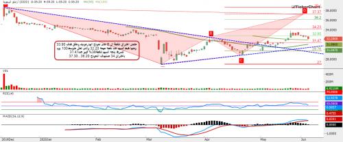 مجتمع تكرتشارت السوق السعودي الأفكار Trading Charts Chart Map