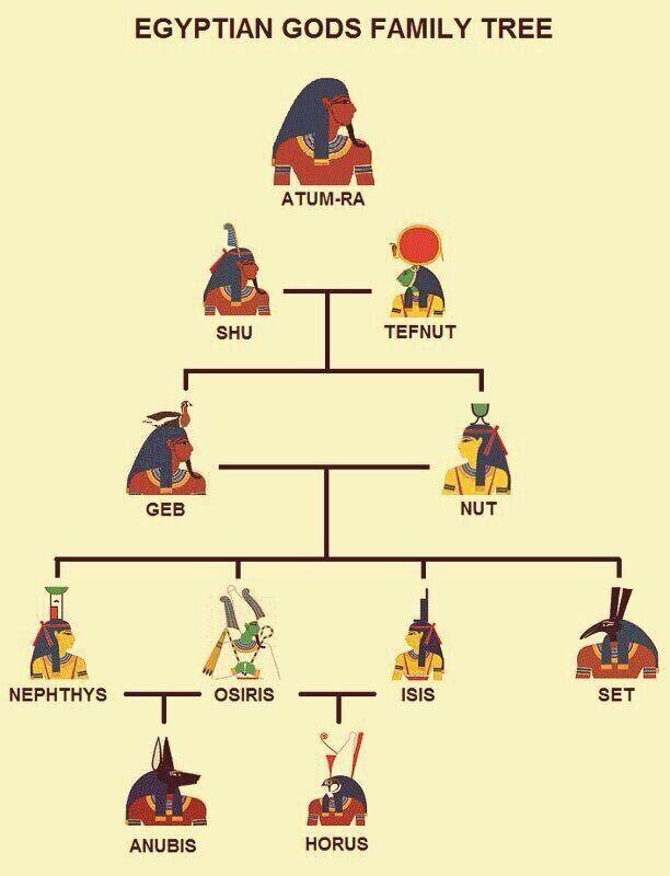 Source Eddopipetumblryptian Gods Family Tree