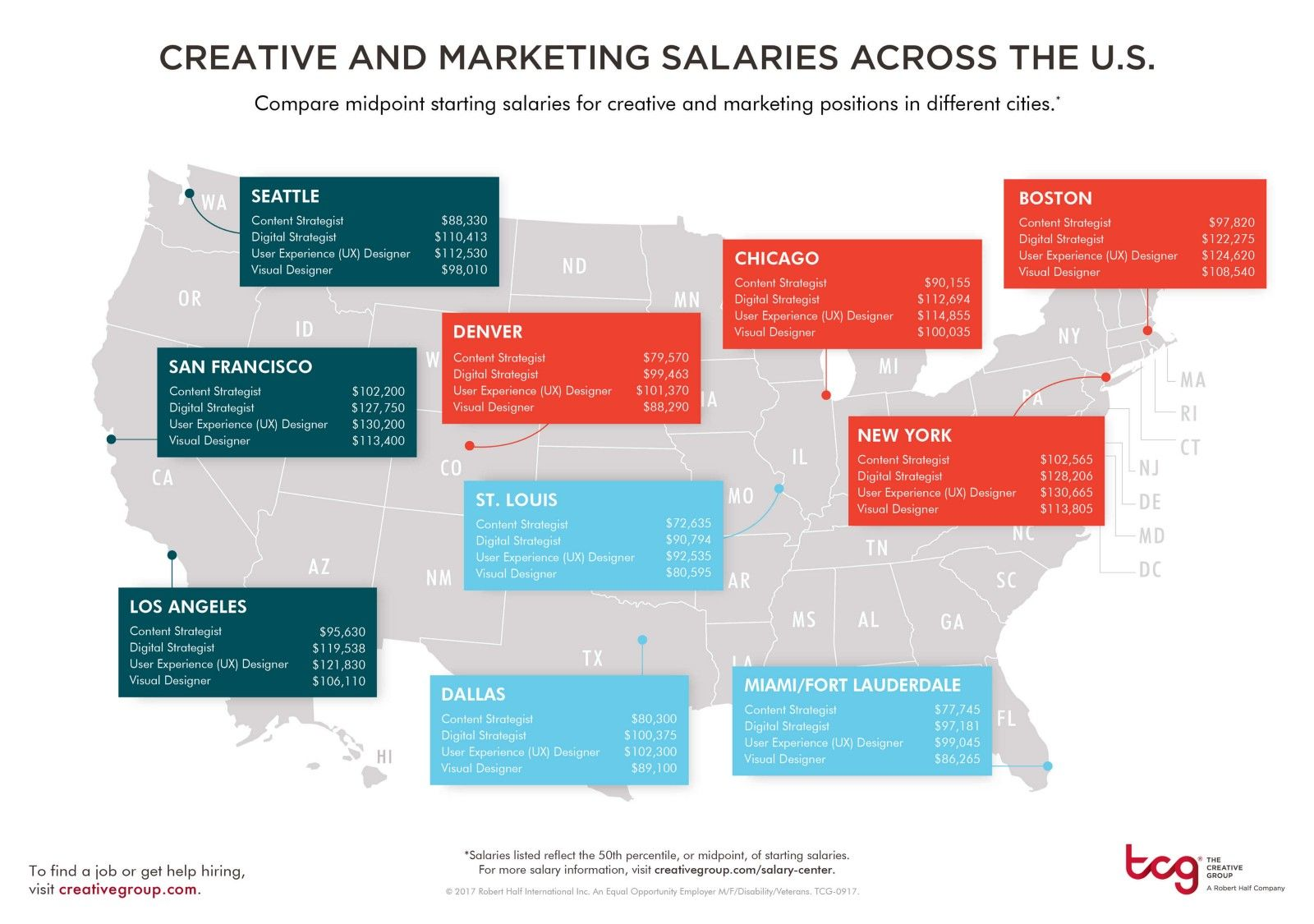 2018's UX Designer Salary Forecast Salary guide, College
