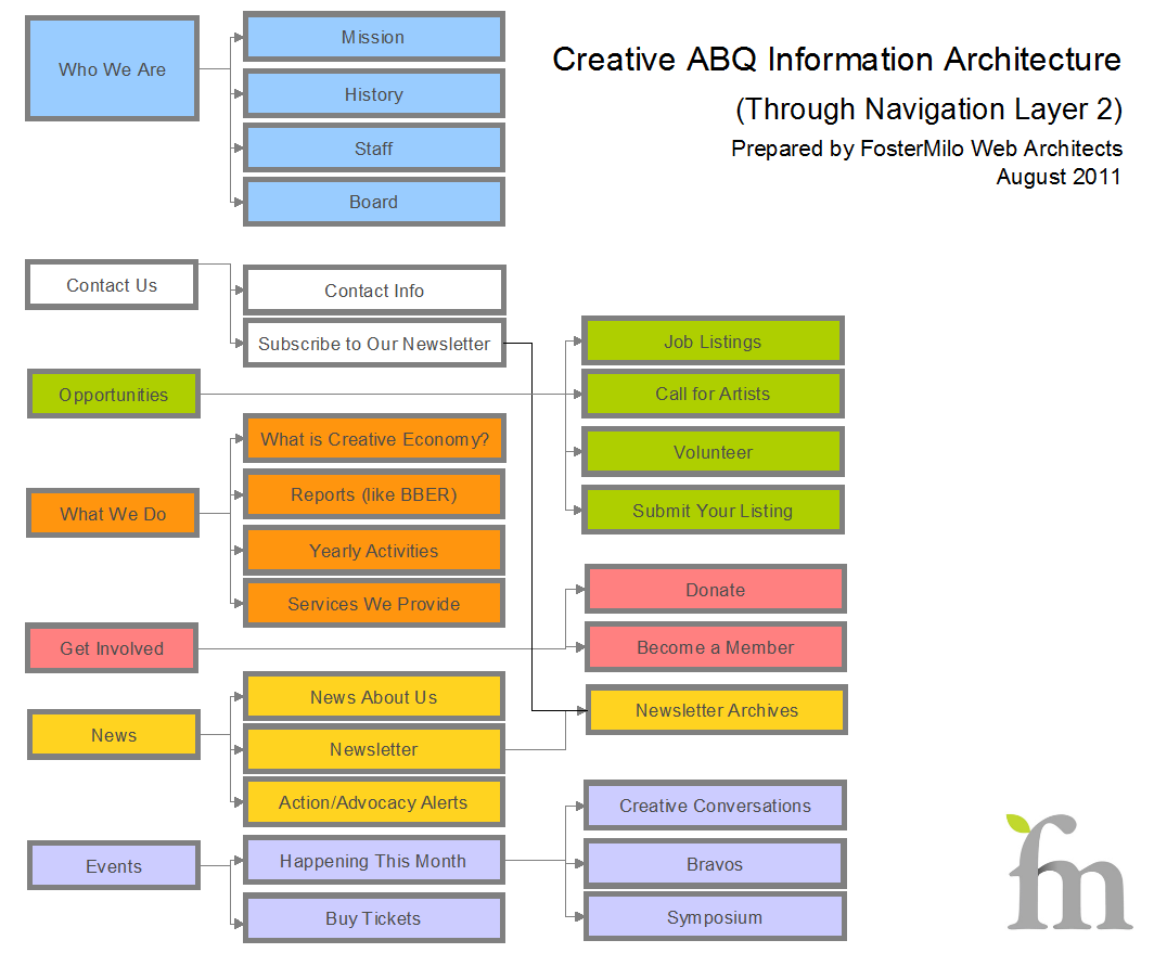 Information Architecture Examples Google Search