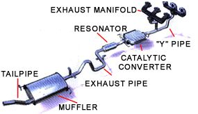 basic car parts diagram components of automobile exhaust system basic car parts diagram components of automobile exhaust system