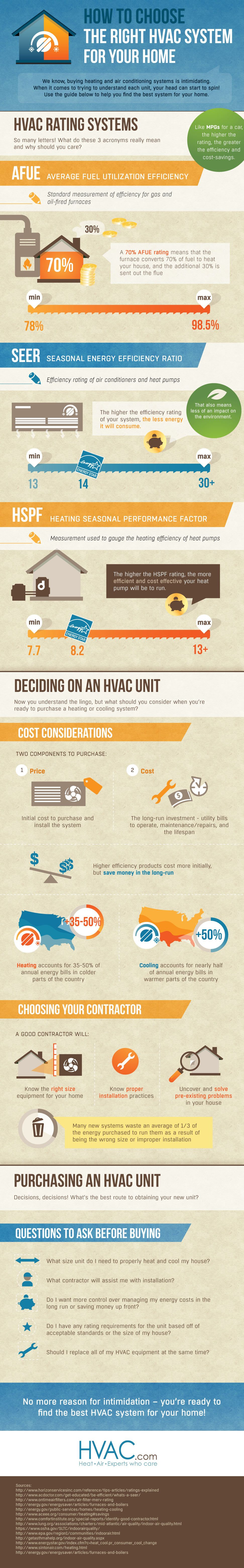 Choosing the Right HVAC System For Your Home [INFOGRAPHIC