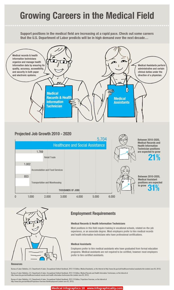 Medical infographic Growing Careers in the Medical Field