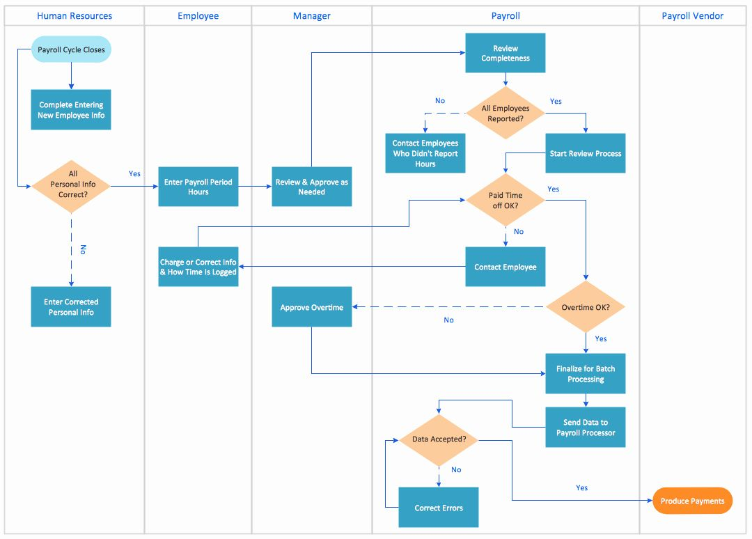Process Flow Chart Template Beautiful Swim Lane Process Mapping Diagram Example Payroll In 2020 Process Flow Chart Process Map Process Flow Chart Template