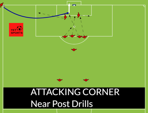 Attacking Corner Near Post Drills Soccer Drills Soccer Training Football Soccer