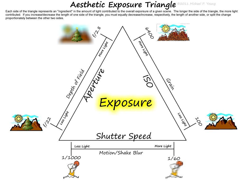 exposure triangle cheat sheet snapshots pinterest photography