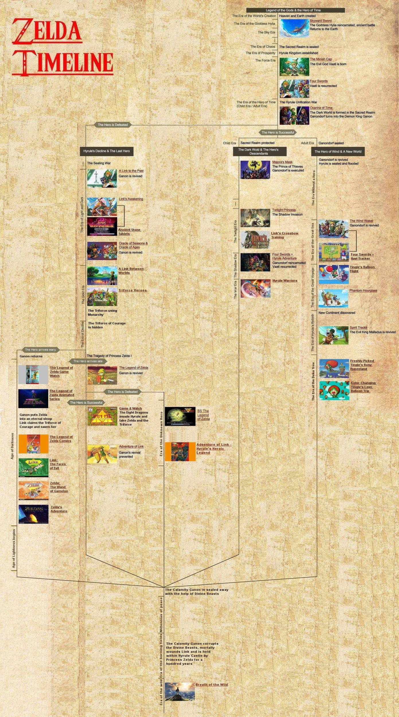 adapted timeline legend of