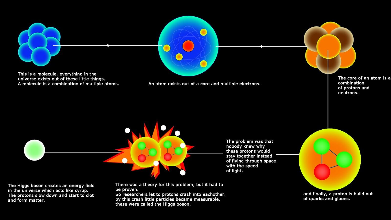 the importance of the higgs boson aka the god particle [ 1600 x 900 Pixel ]