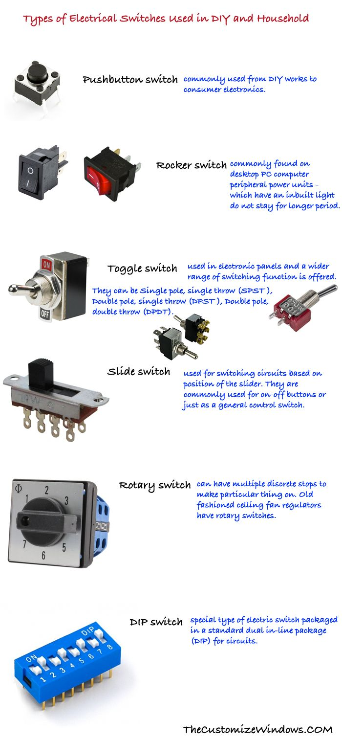Types of Electrical Switches Used in DIY & Household | Technology ...