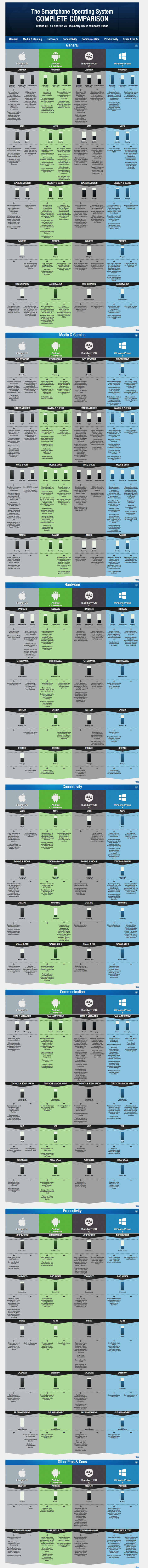 Comparison of Mobile Operating Systems. You may need to use the translate option