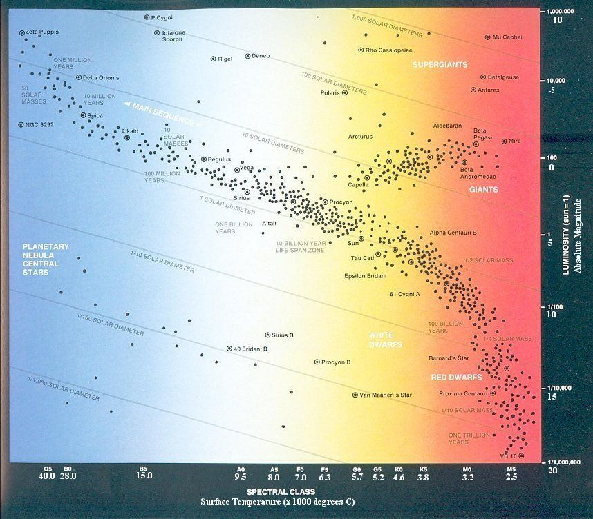 Hr diagram astronomy pinterest telescope hr diagram ccuart Choice Image