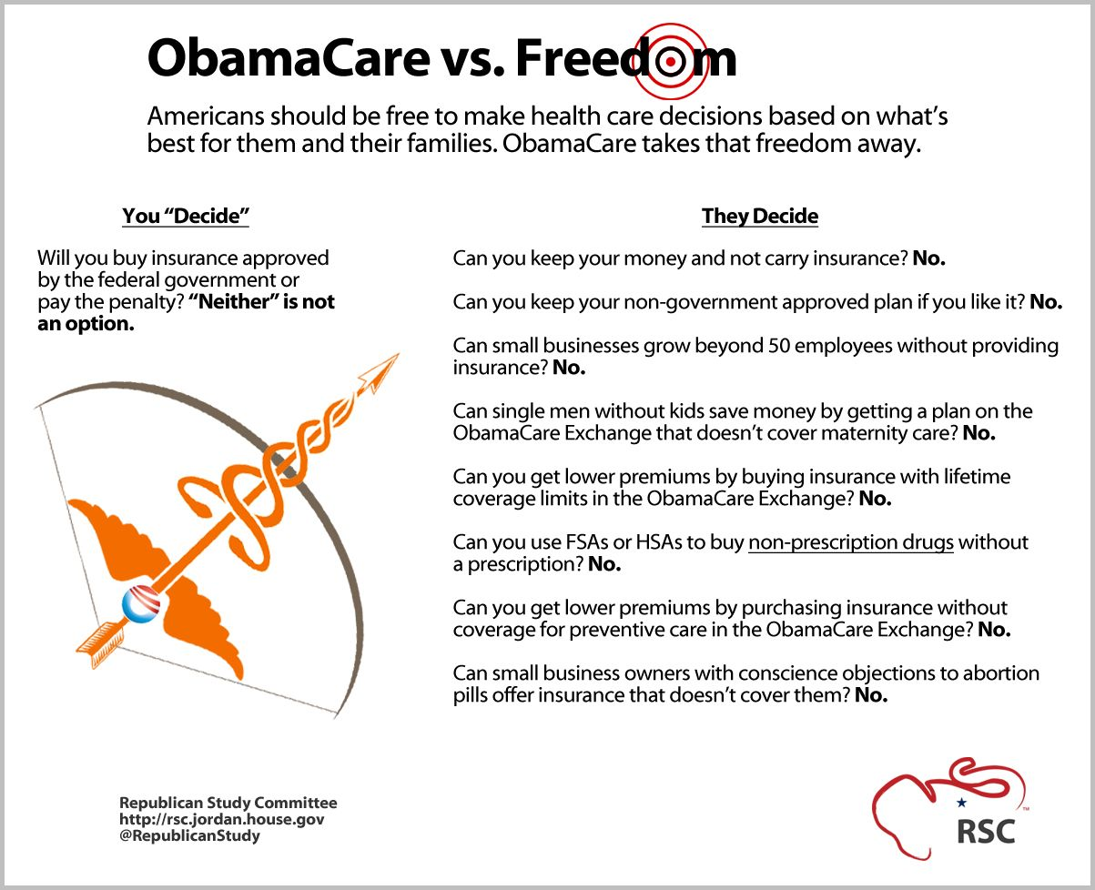 Obamacare vs freedom charts and graphs obamacare