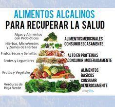 Esquema de Alimentos Alcalinos