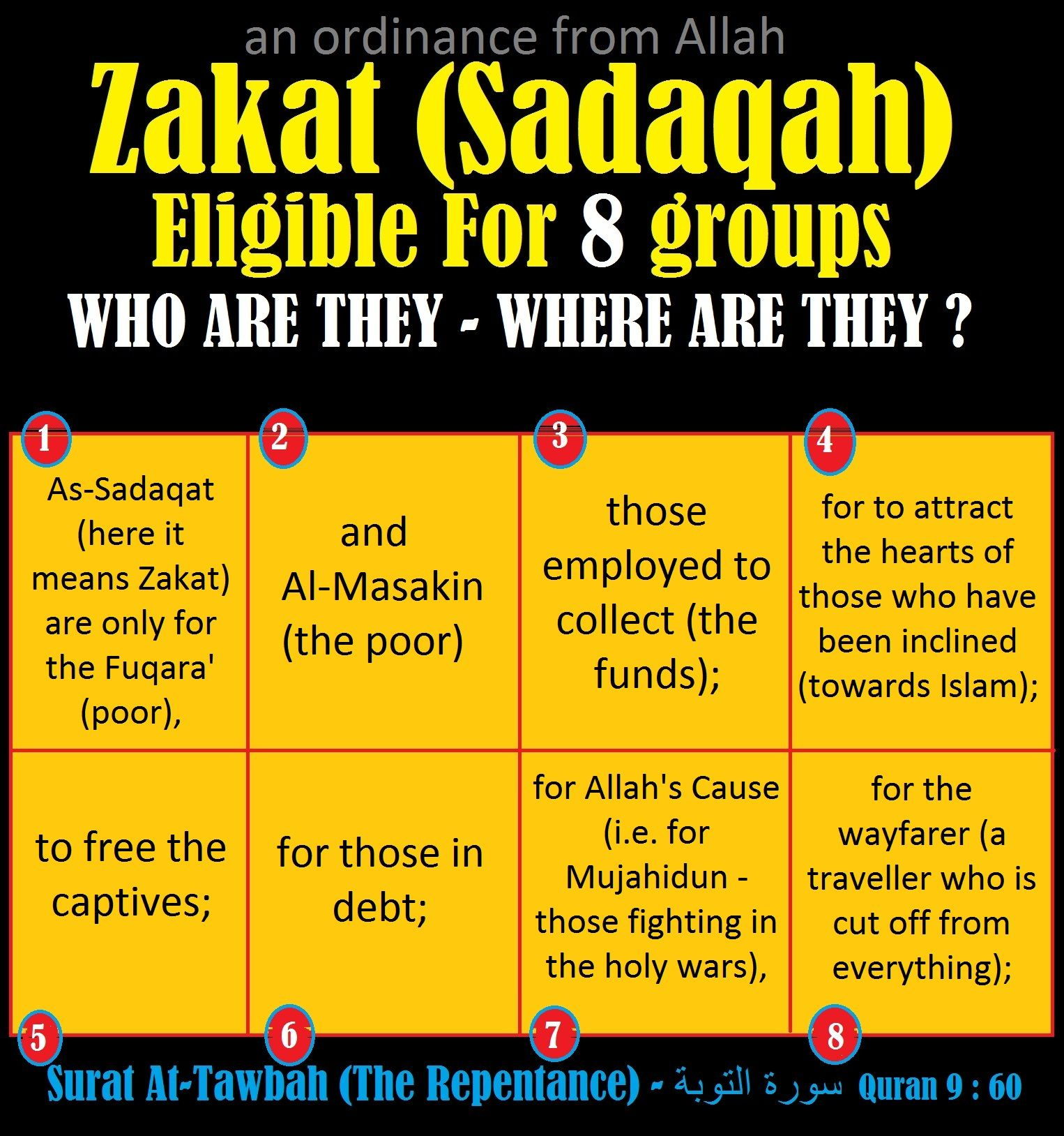 Zakat (Sadaqah) Eligible For 8 groups : who are they and