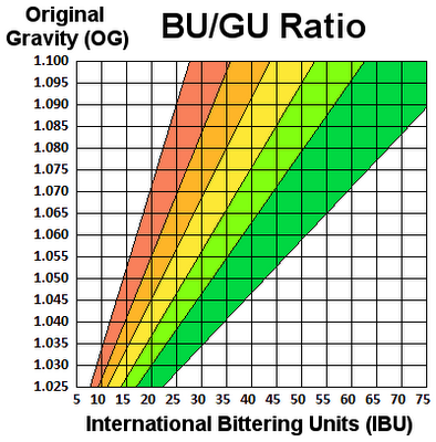 The bu gu ratio is determined by dividing the number of for Craft beer ibu chart