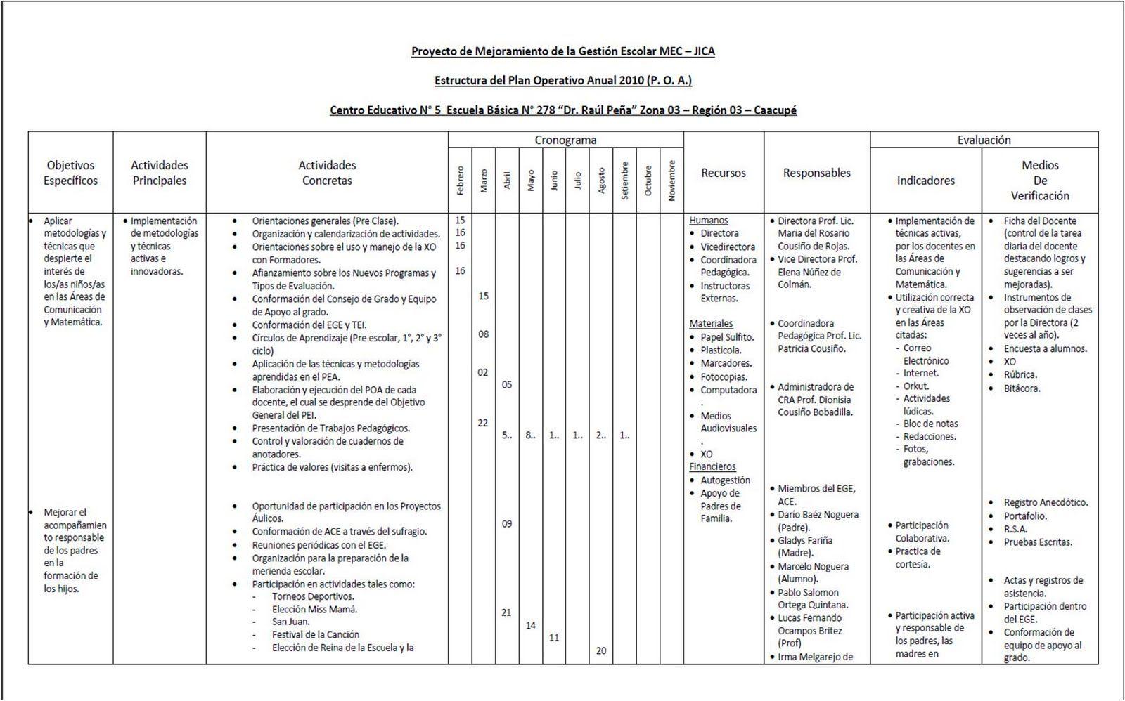 Plan Operativo Anual 2010 (P.O.A.)   Escuela Básica Nº 278 Dr. Raúl ...