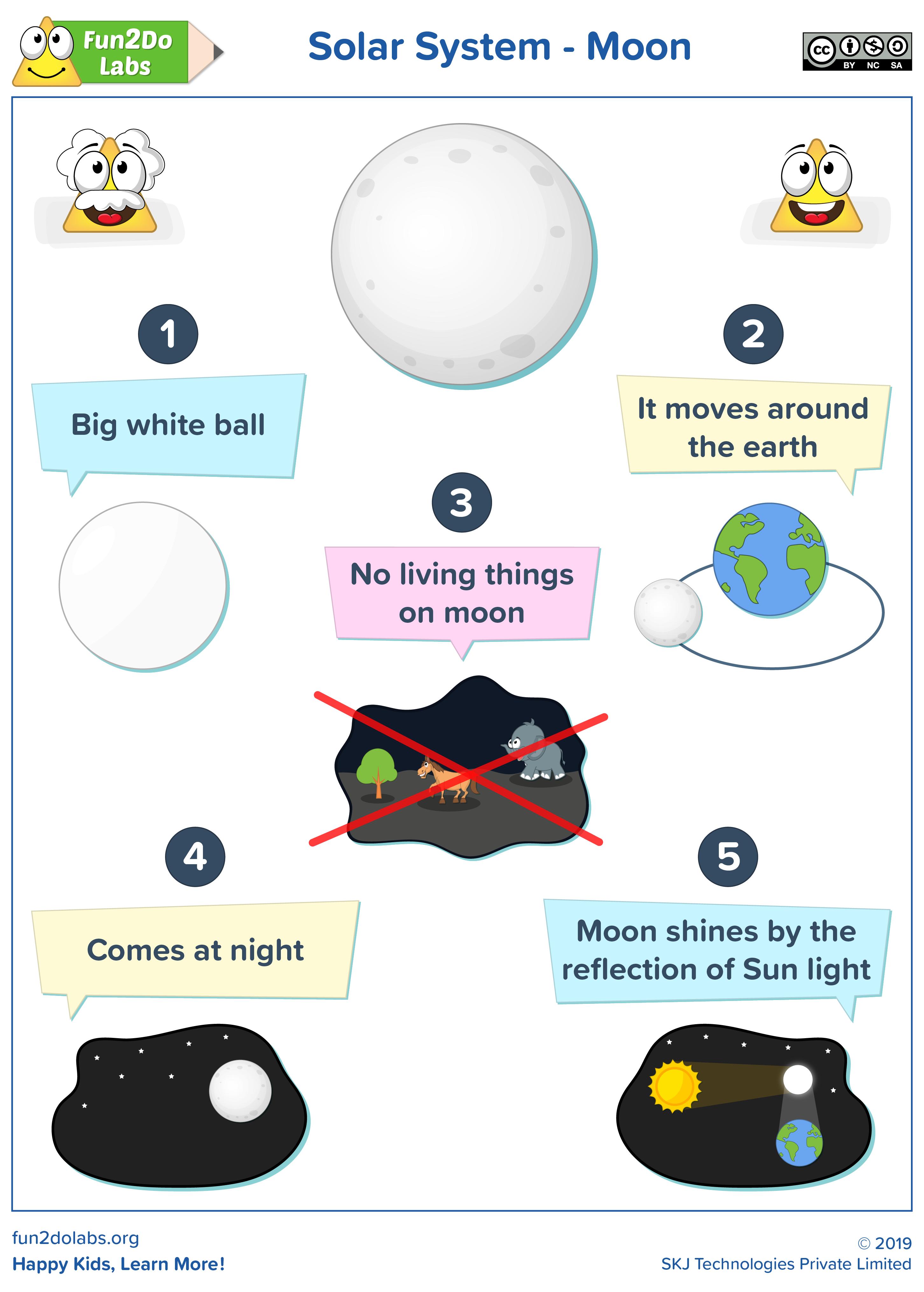 Solar System Moon Solar System For Kids Solar System Solar [ 4062 x 2905 Pixel ]