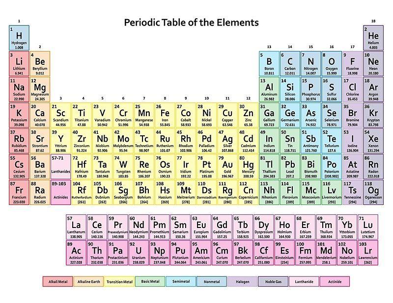 Esta Es Una De Las Tablas Periódicas Más Populares Debido A Los Colores Apagados O Pálid Tabla Periódica De Química Tabla Periodica Tabla Periodica Con Nombres